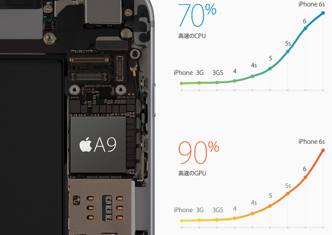 iPhone_6s_-_テクノロジー_-_Apple(日本)